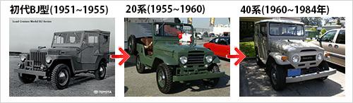 往年の名車「ランクル70」が8月に再発売決定!!