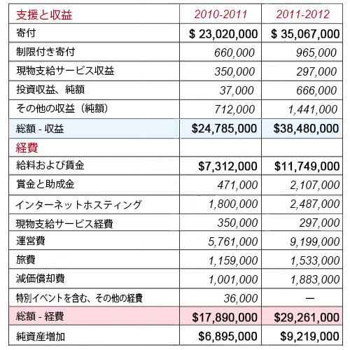Wikipediaに寄付して知ったウィキメディア財団のスゴイ収入