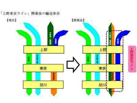 来年3/14上野東京ライン開通で常磐線が品川直通に!