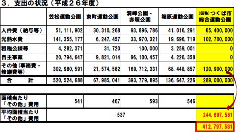 【総合運動公園】維持管理費の想定は他の運動公園より少な過ぎ!