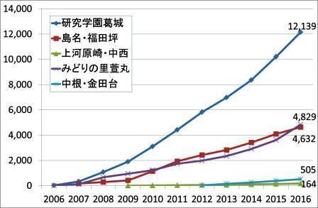 研究学園の人口は12000人を突破!