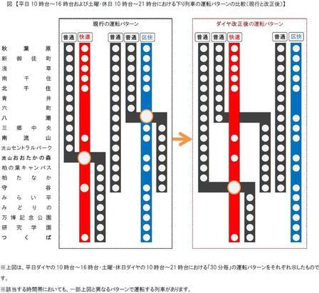 【速報】3月17日TXダイヤ改正で快速の待合せ駅が守谷に変更!
