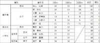 (S)平成29年度茨城県ショートトラックスピードスケート選手権大会 結果