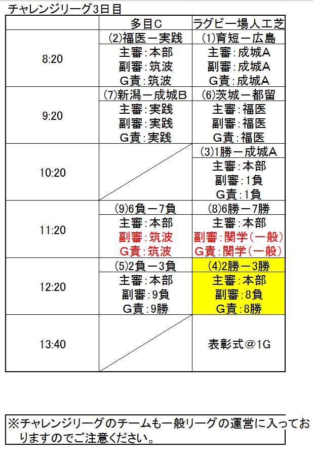 大会3日目 リーグ・トーナメント表