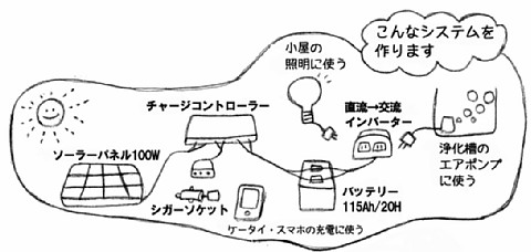 """TSUKU-local Event """"Generate your own electricity!"""""""