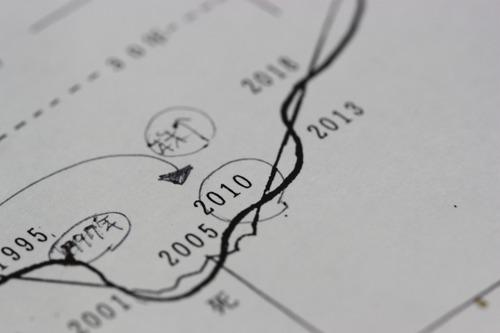 次の好景気は2013年?☆文明法則史学