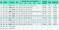 ワールドグランプリ セカンドウィーク 第2戦 対中国