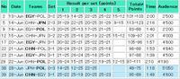 ワールドリーグ サードウィーク 第一戦(対ポーランド)の結果