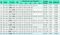 ワールドグランプリ サードウィーク 第1戦 対中国