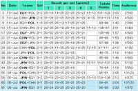 ワールドリーグ 第4週 第2戦(対エジプト)の結果