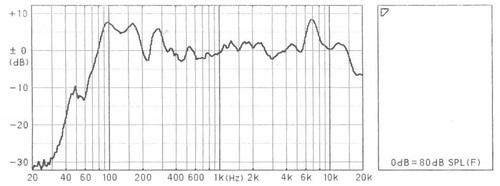 BW-1200DX FF125WK周波数特性