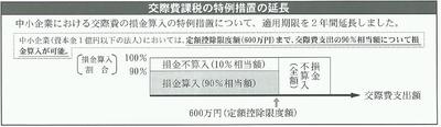 交際費課税の特例措置の延長