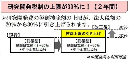 研究開発税制の上限が30%(2年間)